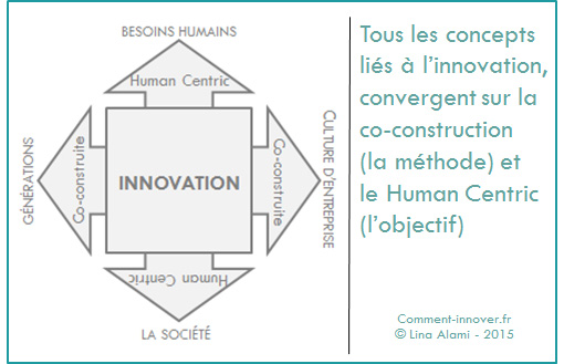 innover human centric