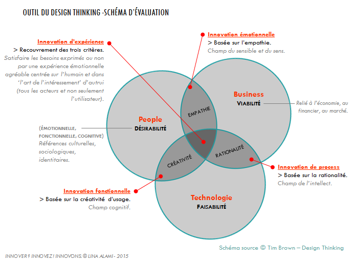 Comment Innover : Design Thinking