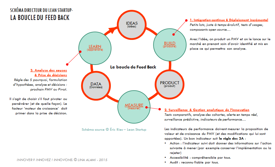 La boucle du Feed Back du Lean Startup