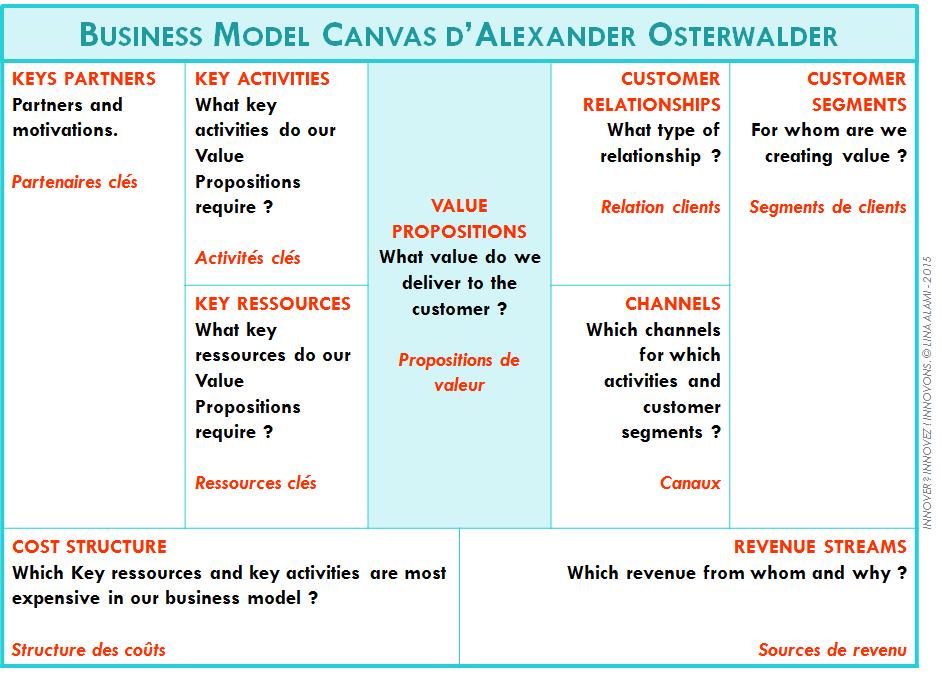 """Retrouvez le détail commenté du Business Model Canvas dans mon livre blanc """" Innover ? Innovez ! Innovons. """""""