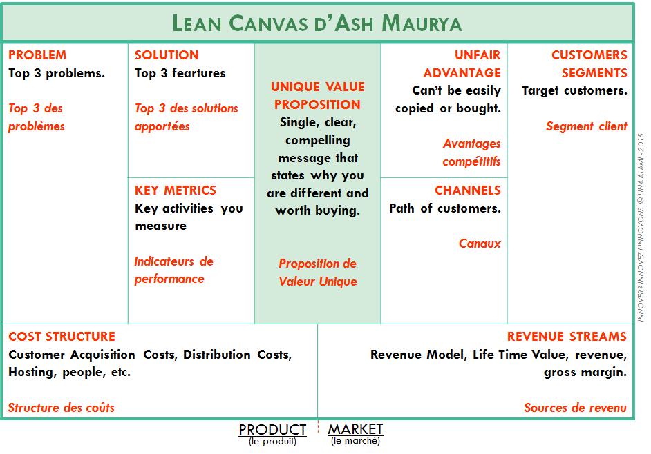"""Retrouvez le détail commenté du Lean Canvas dans mon livre blanc """" Innover ? Innovez ! Innovons. """""""