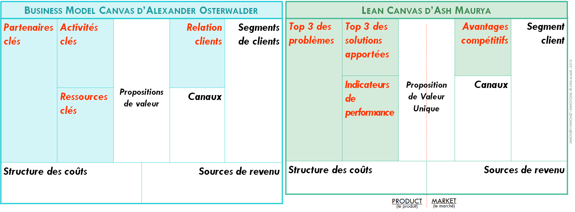 Comparaison Lean Canvas / Business Model Canvas - Lina Alami