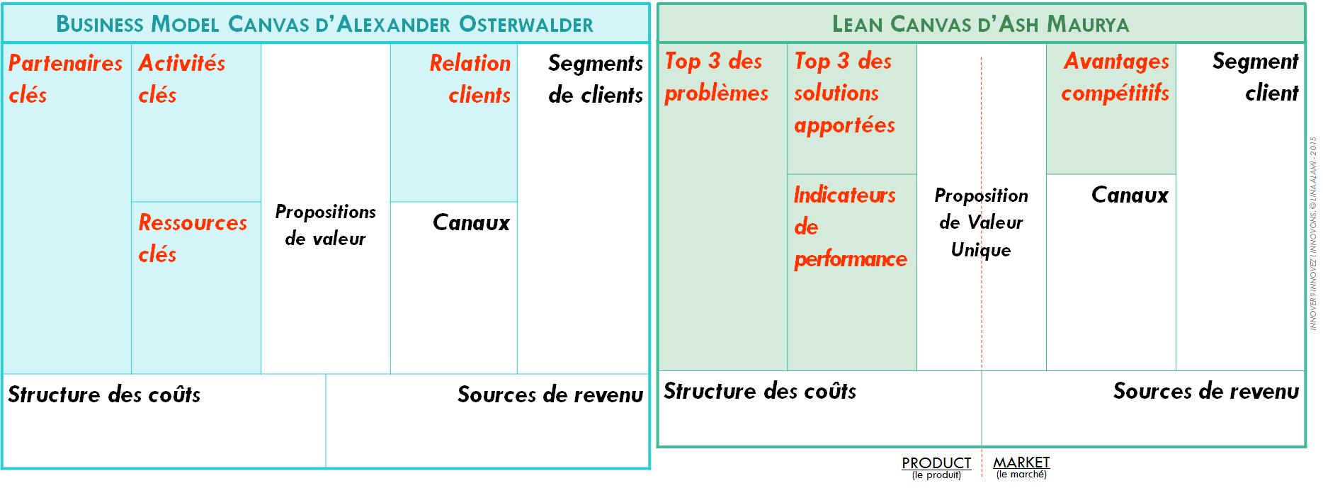 Comparaison Lean Canvas / Business Model Canvas - Lina Alami