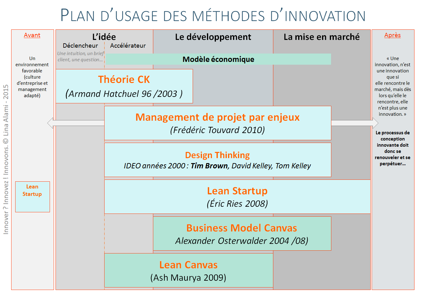 comment innover : plan usage methodes innovation - Lina Alami
