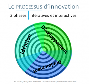 Processus innovation Lina Alami