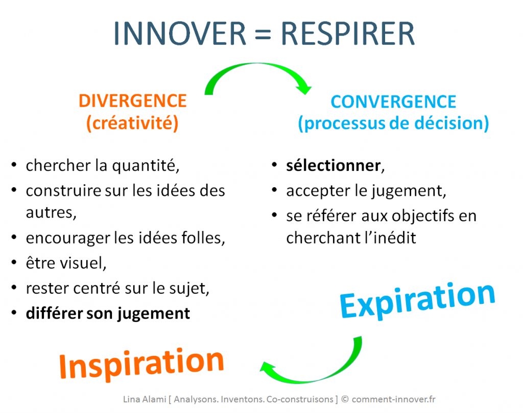 innover Diverger converger Lina Alami