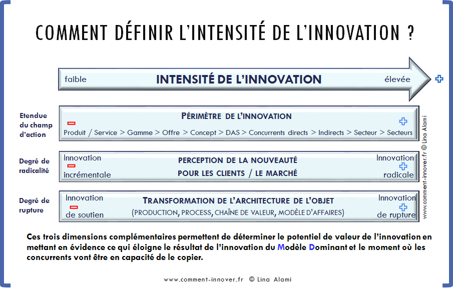 innovation comment innover Lina Alami