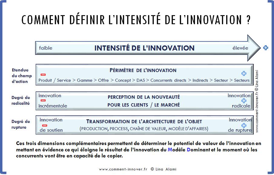 Définition innovation lina alami
