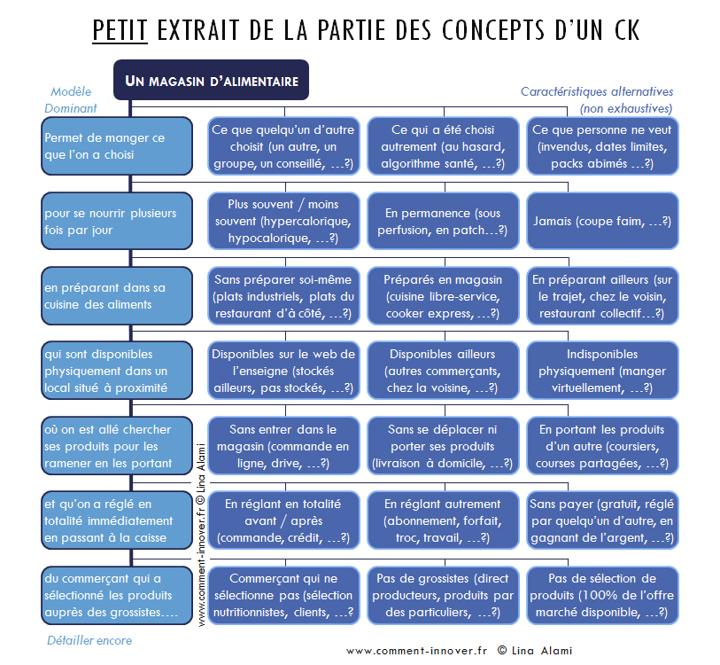 exemple theorie ck innovation