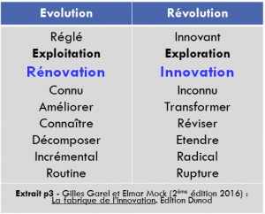 Comment innover conception reglee conception innovante