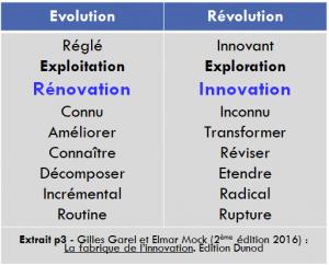 Comment innover conception reglee conception innovante