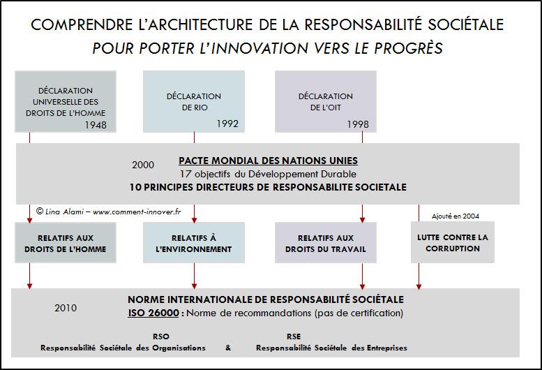 Responsabilité Sociétale RSE