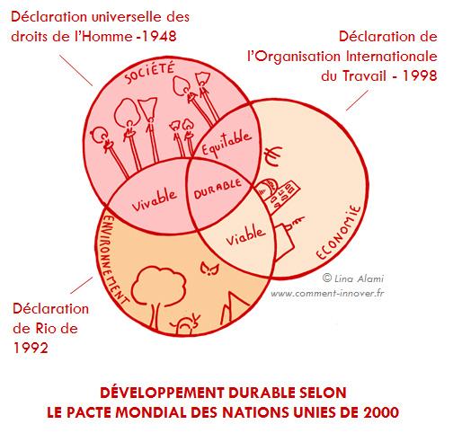 Responsabilité Sociétale et Developpement Durable