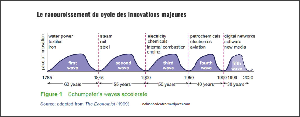 Courbe innovation - cycle d'innovation majeure shumpeter