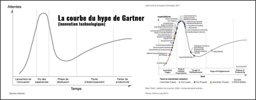 courbe innovation technologique - Courbe du Hype de Gartner