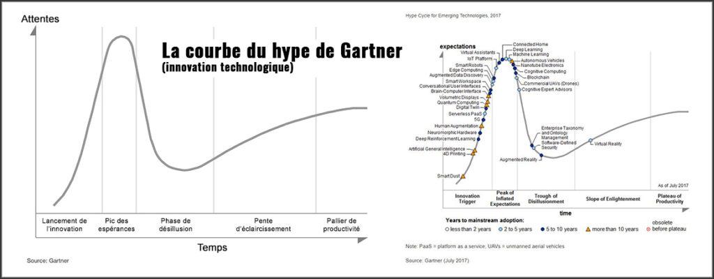 courbe innovation technologique - Courbe du Hype de Gartner