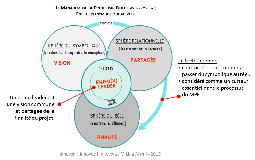 Management de projet par Enjeux pour manager des projets innovants - Lina Alami