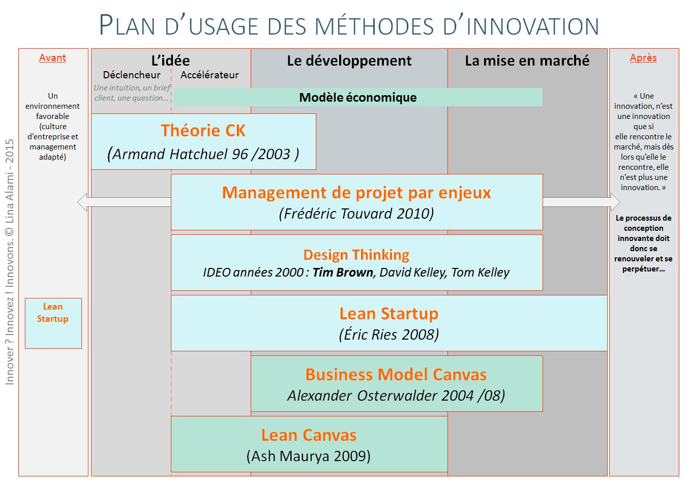 comment innover : plan usage methodes innovation - Lina Alami